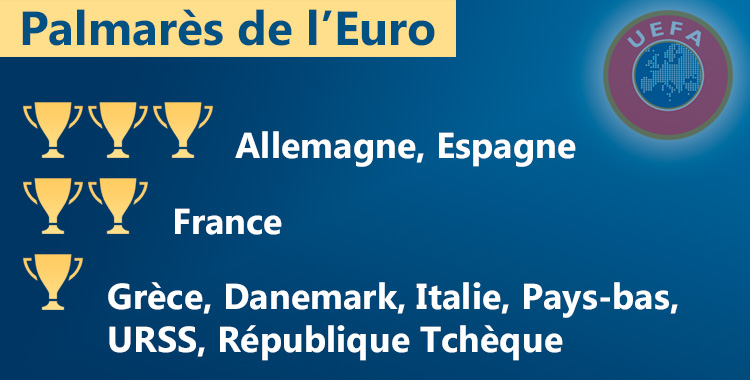 Pays qui ont remporté l'Euro